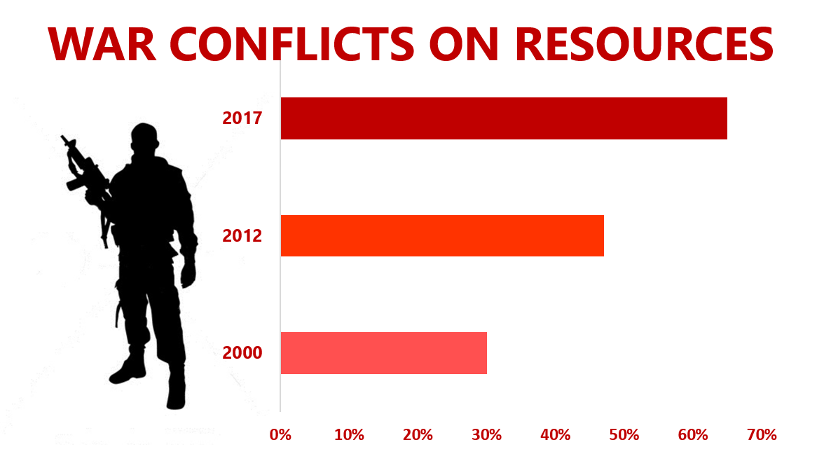 War conflicts on resources